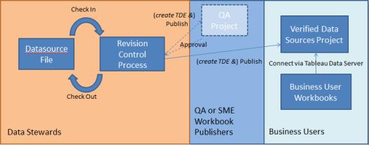 data source process