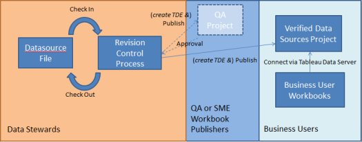 data source process