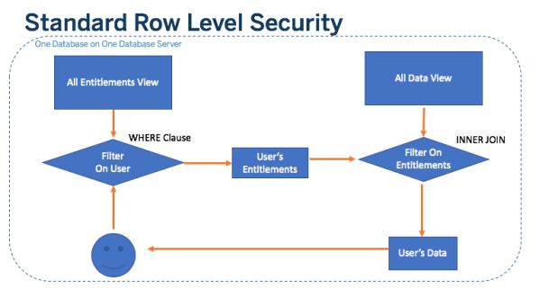 RLS - Standard Overview
