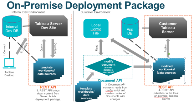 On-Prem Deployment