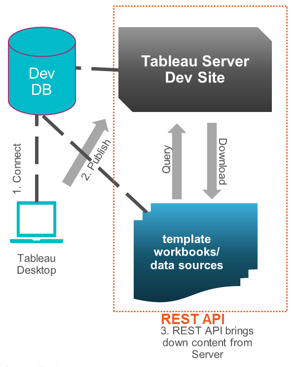 Developing and Deploying Tableau Content Tableau and Behold