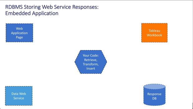Embedded Web Service 1
