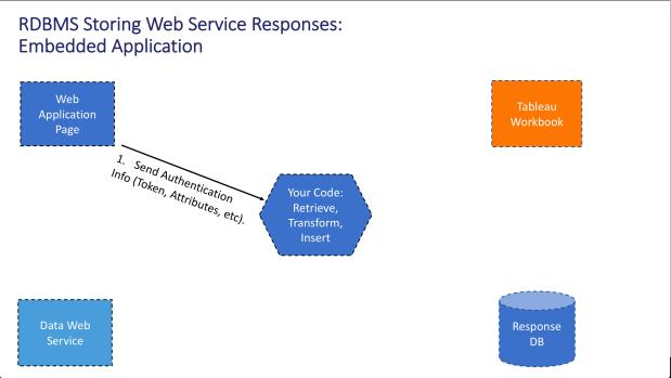 Embedded Web Service 2