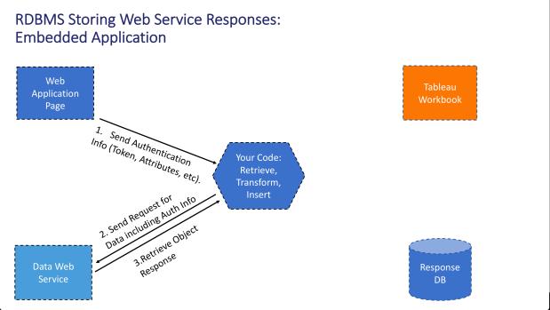 Embedded Web Service 4