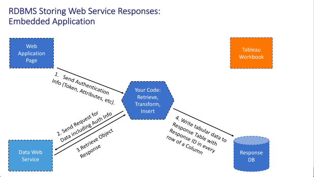 Embedded Web Service 5