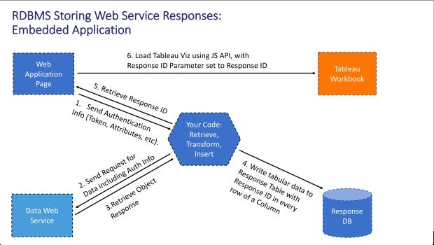 Embedded Web Service 6