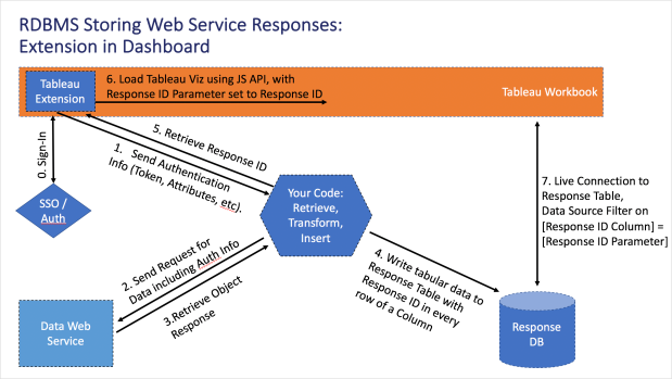 Extensions Web Service Architecture