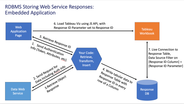 Full Embedded Web Services Architecture