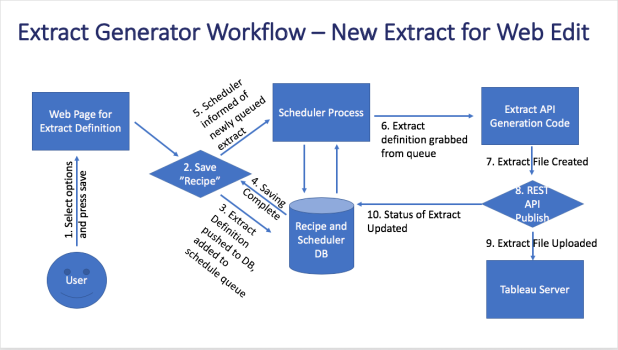 Extract Generator Overview