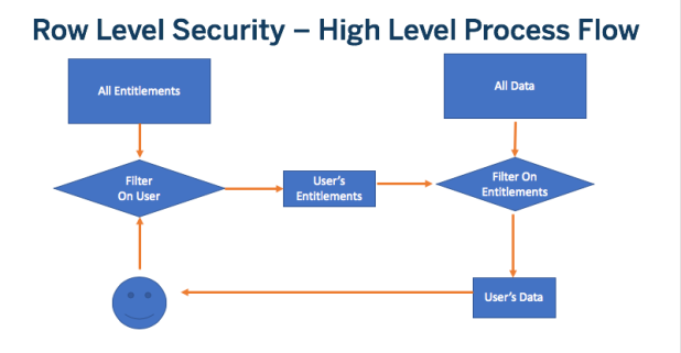RLS High Level Process Flow